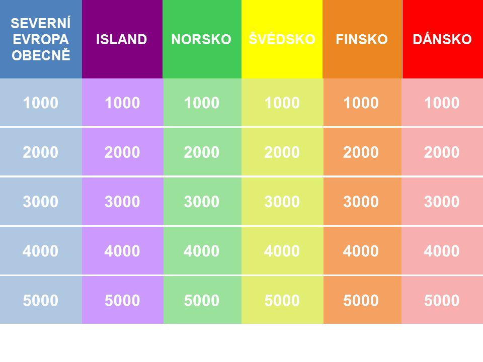SEVERNÍ EVROPA OBECNĚ NORSKOFINSKO 1000 2000 3000 4000 5000 1000 2000 3000 4000 5000 2000 3000 4000 5000 ISLANDŠVÉDSKODÁNSKO 1000 2000 3000 4000 5000 1000 2000 3000 4000 5000 1000 2000 3000 4000 5000