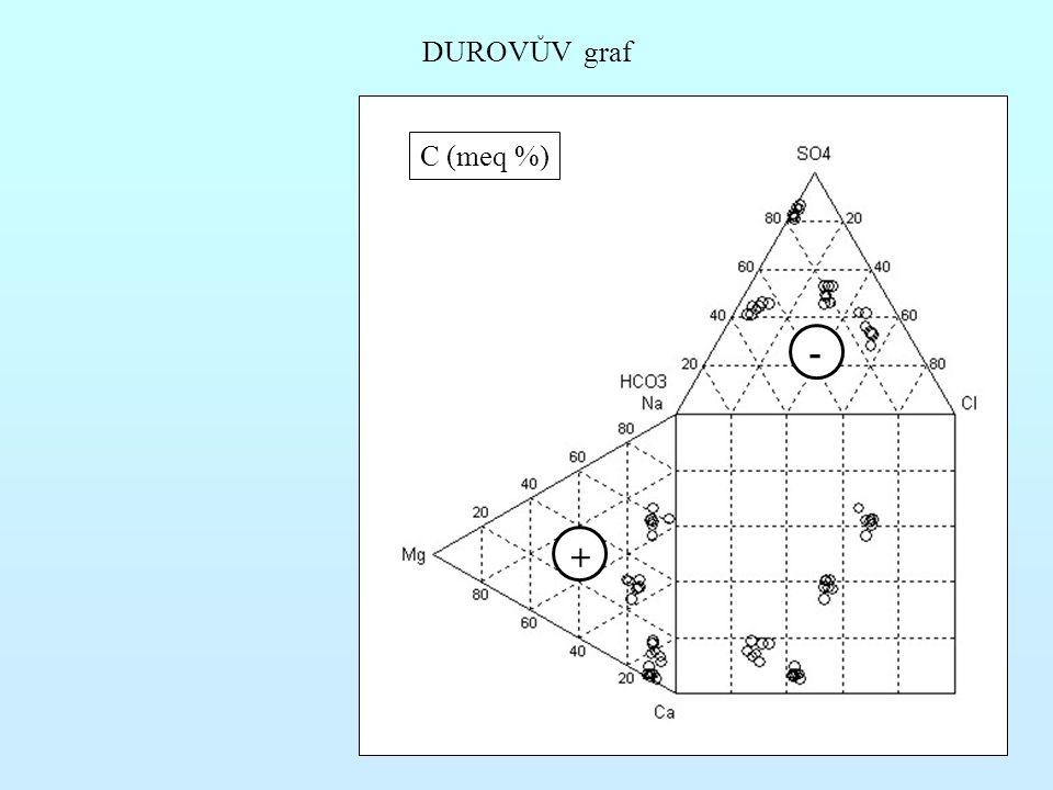 DUROVŮV graf C (meq %) + -