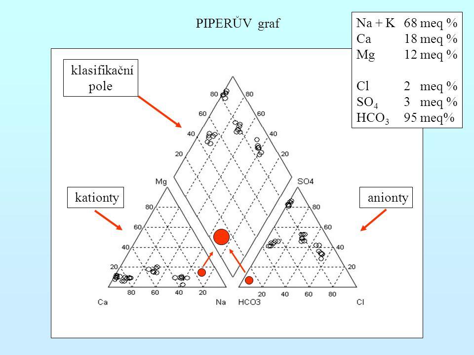 PIPERŮV graf kationty anionty klasifikační pole Na + K68 meq % Ca18 meq % Mg12 meq % Cl2 meq % SO 4 3 meq % HCO 3 95 meq%