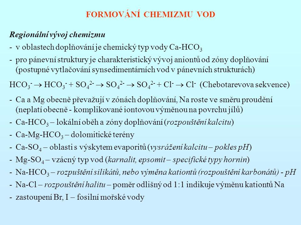 FORMOVÁNÍ CHEMIZMU VOD Regionální vývoj chemizmu -v oblastech doplňování je chemický typ vody Ca-HCO 3 -pro pánevní struktury je charakteristický vývoj aniontů od zóny doplňování (postupné vytlačování synsedimentárních vod v pánevních strukturách) HCO 3 -  HCO 3 - + SO 4 2-  SO 4 2-  SO 4 2- + Cl -  Cl - (Chebotarevova sekvence) -Ca a Mg obecně převažují v zónách doplňování, Na roste ve směru proudění (neplatí obecně - komplikované iontovou výměnou na povrchu jílů) -Ca-HCO 3 – lokální oběh a zóny doplňování (rozpouštění kalcitu) -Ca-Mg-HCO 3 – dolomitické terény -Ca-SO 4 – oblasti s výskytem evaporitů (vysrážení kalcitu – pokles pH) -Mg-SO 4 – vzácný typ vod (karnalit, epsomit – specifické typy hornin) -Na-HCO 3 – rozpuštění silikátů, nebo výměna kationtů (rozpouštění karbonátů) - pH -Na-Cl – rozpouštění halitu – poměr odlišný od 1:1 indikuje výměnu kationtů Na -zastoupení Br, I – fosilní mořské vody