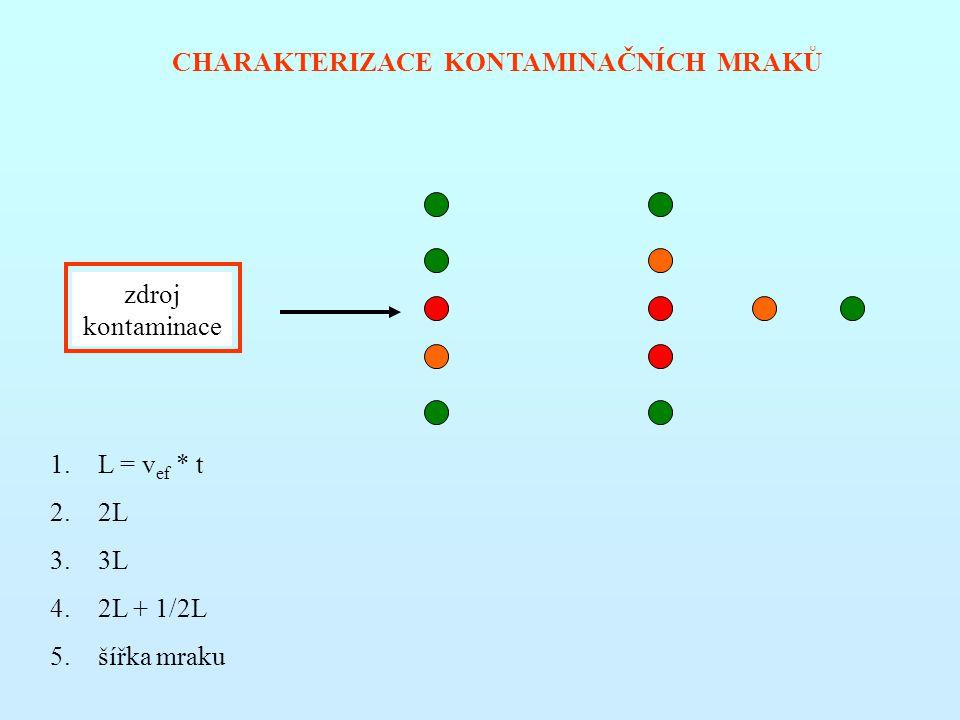 CHARAKTERIZACE KONTAMINAČNÍCH MRAKŮ zdroj kontaminace 1.L = v ef * t 2.2L 3.3L 4.2L + 1/2L 5.šířka mraku