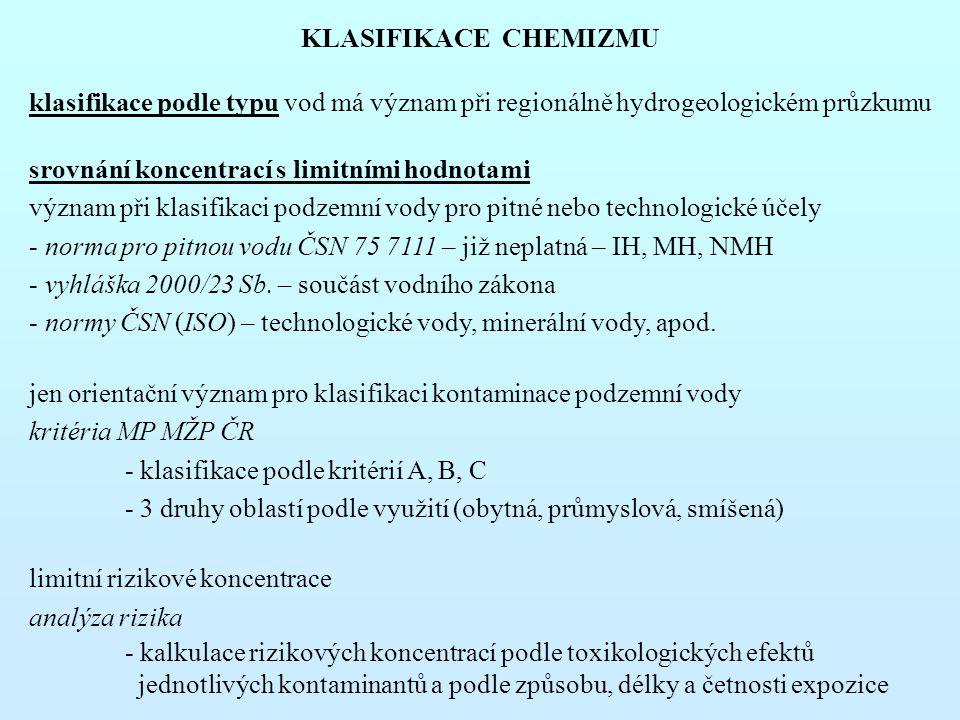 KLASIFIKACE CHEMIZMU klasifikace podle typu vod má význam při regionálně hydrogeologickém průzkumu srovnání koncentrací s limitními hodnotami význam při klasifikaci podzemní vody pro pitné nebo technologické účely - norma pro pitnou vodu ČSN 75 7111 – již neplatná – IH, MH, NMH - vyhláška 2000/23 Sb.