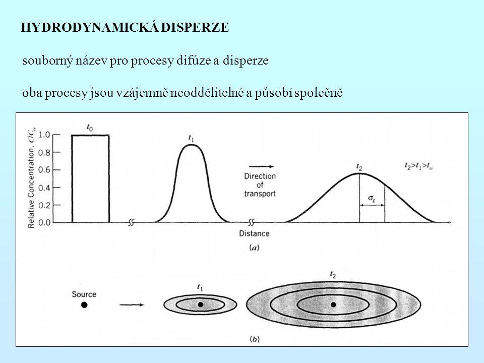 HYDRODYNAMICKÁ DISPERZE souborný název pro procesy difúze a disperze oba procesy jsou vzájemně neoddělitelné a působí společně