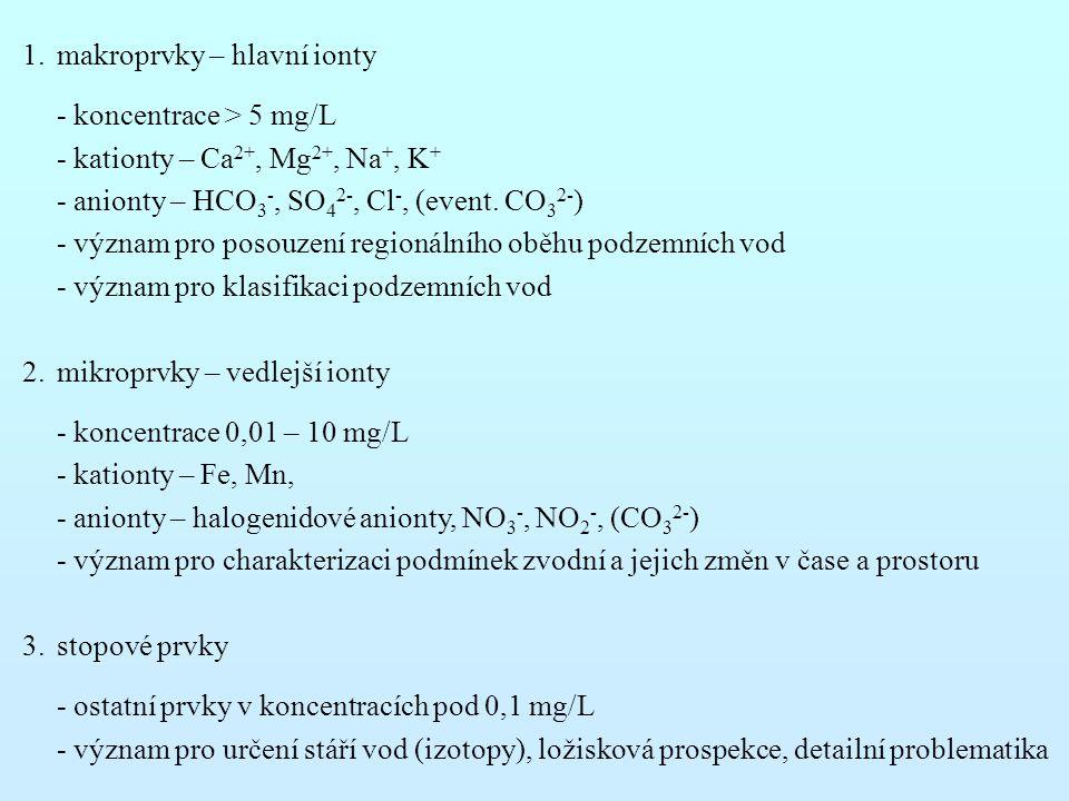 1.makroprvky – hlavní ionty - koncentrace > 5 mg/L - kationty – Ca 2+, Mg 2+, Na +, K + - anionty – HCO 3 -, SO 4 2-, Cl -, (event.