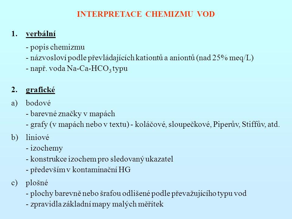 INTERPRETACE CHEMIZMU VOD 1.verbální - popis chemizmu - názvosloví podle převládajících kationtů a aniontů (nad 25% meq/L) - např.