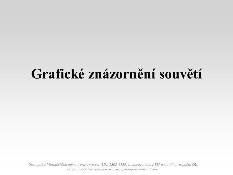 Grafické znázornění souvětí Dostupné z Metodického portálu www.rvp.cz, ISSN: 1802-4785, financovaného z ESF a státního rozpočtu ČR.