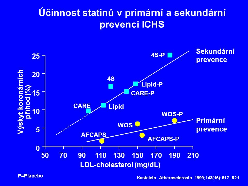 Účinnost statinů v primární a sekundární prevenci ICHS Sekundární prevence Primární prevence 25 20 15 10 5 0 507090110130150170190210 LDL-cholesterol