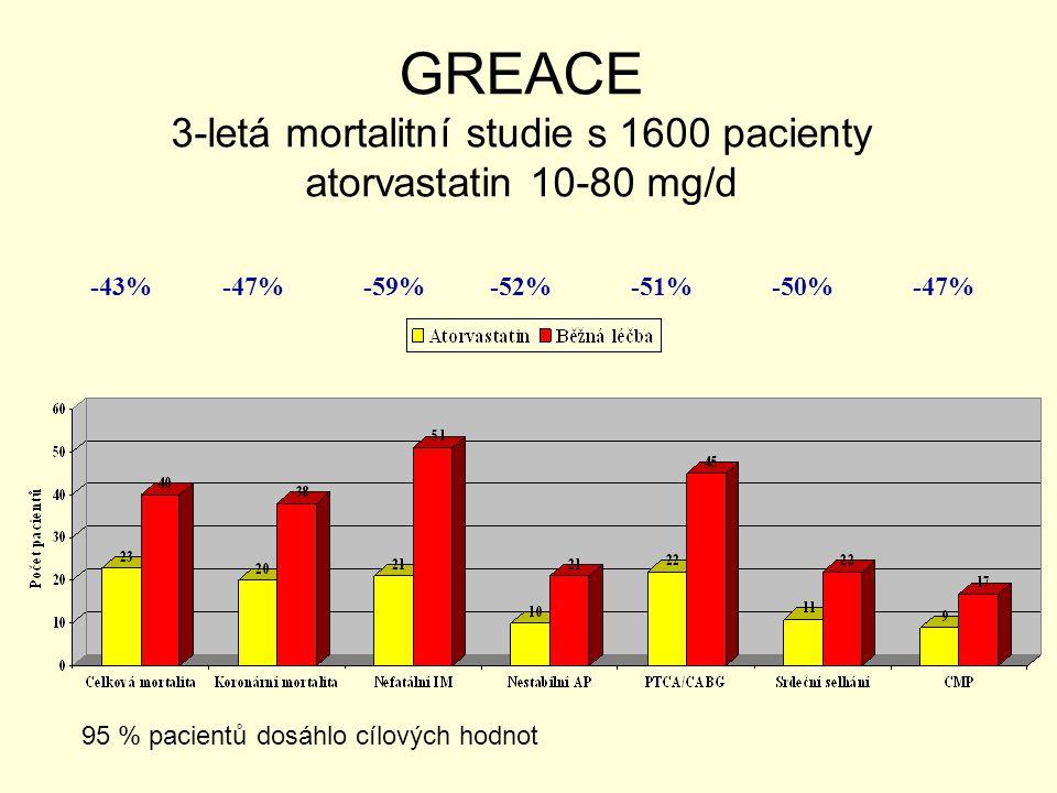 GREACE 3-letá mortalitní studie s 1600 pacienty atorvastatin 10-80 mg/d -43%-47%-59%-52%-51%-50%-47% 95 % pacientů dosáhlo cílových hodnot