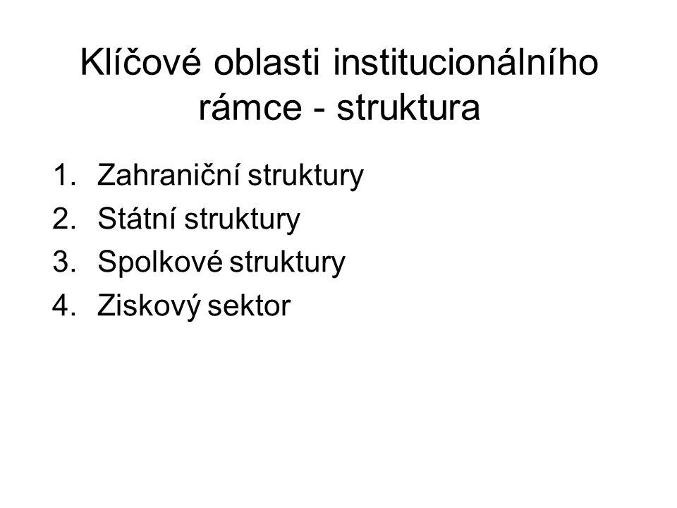 Klíčové oblasti institucionálního rámce - struktura 1.Zahraniční struktury 2.Státní struktury 3.Spolkové struktury 4.Ziskový sektor