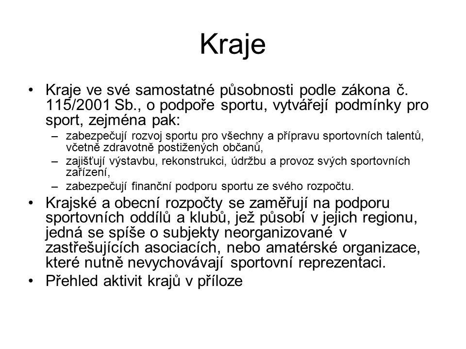 Kraje Kraje ve své samostatné působnosti podle zákona č. 115/2001 Sb., o podpoře sportu, vytvářejí podmínky pro sport, zejména pak: –zabezpečují rozvo