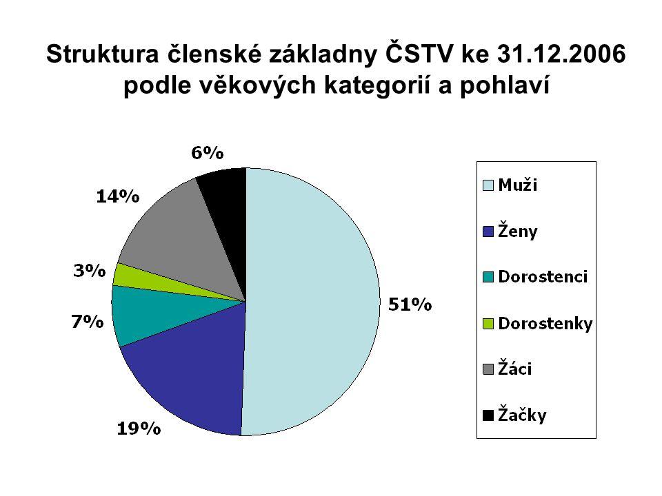 Struktura členské základny ČSTV ke 31.12.2006 podle věkových kategorií a pohlaví
