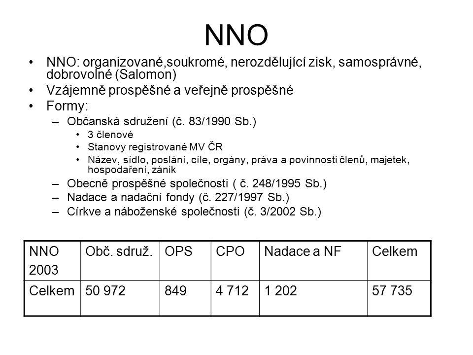 NNO NNO: organizované,soukromé, nerozdělující zisk, samosprávné, dobrovolné (Salomon) Vzájemně prospěšné a veřejně prospěšné Formy: –Občanská sdružení