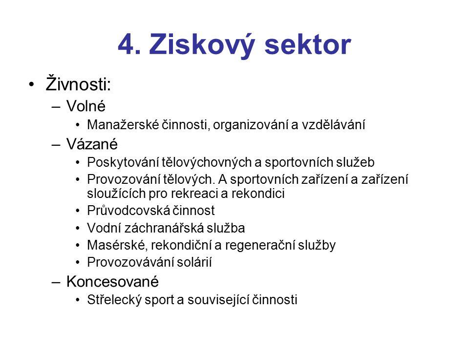 4. Ziskový sektor Živnosti: –Volné Manažerské činnosti, organizování a vzdělávání –Vázané Poskytování tělovýchovných a sportovních služeb Provozování