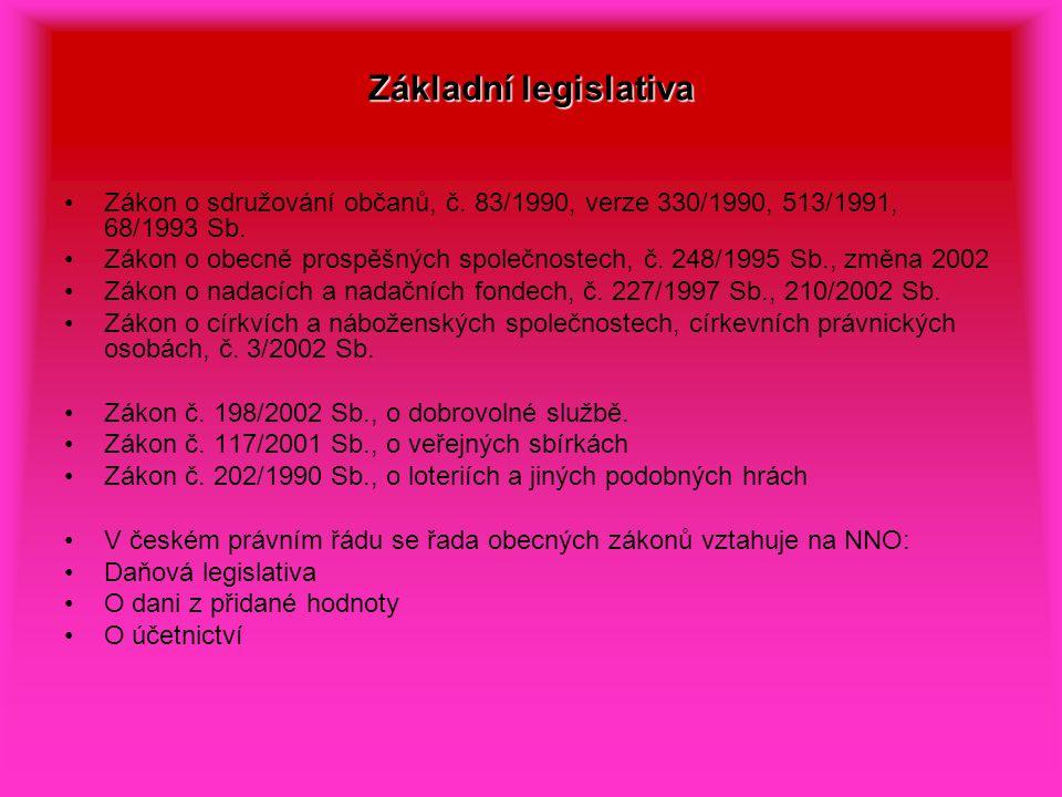 Základní legislativa Zákon o sdružování občanů, č.