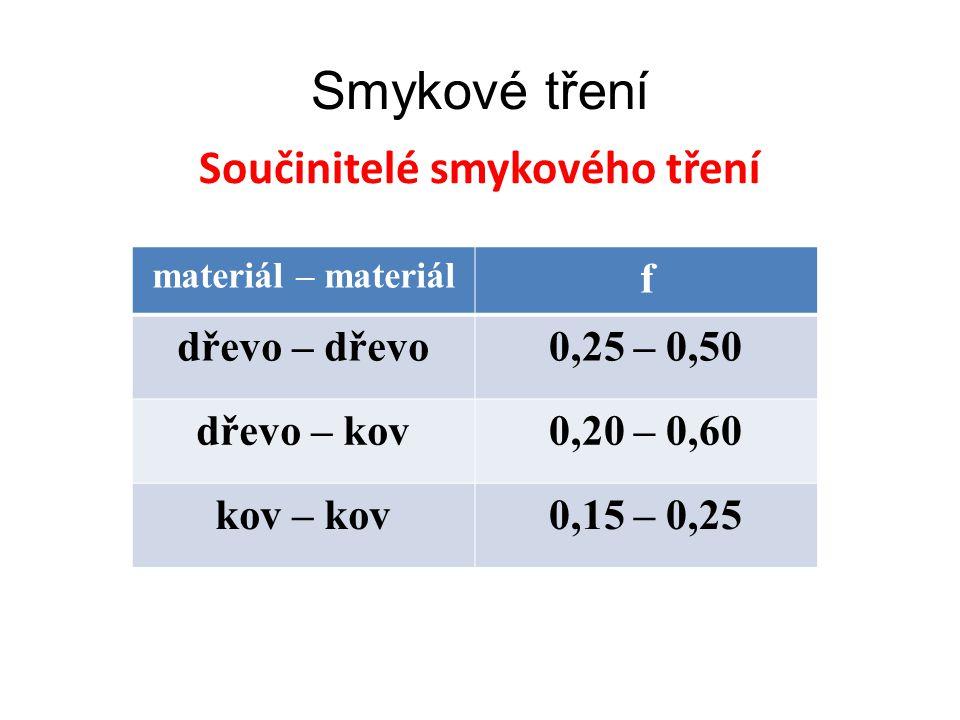 Součinitelé smykového tření Smykové tření materiál – materiál f dřevo – dřevo0,25 – 0,50 dřevo – kov0,20 – 0,60 kov – kov0,15 – 0,25