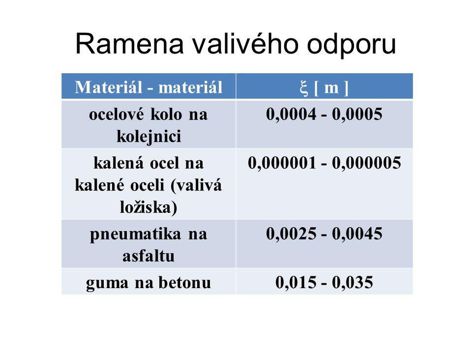 Ramena valivého odporu Materiál - materiál  [ m ] ocelové kolo na kolejnici 0,0004 - 0,0005 kalená ocel na kalené oceli (valivá ložiska) 0,000001 - 0,000005 pneumatika na asfaltu 0,0025 - 0,0045 guma na betonu0,015 - 0,035