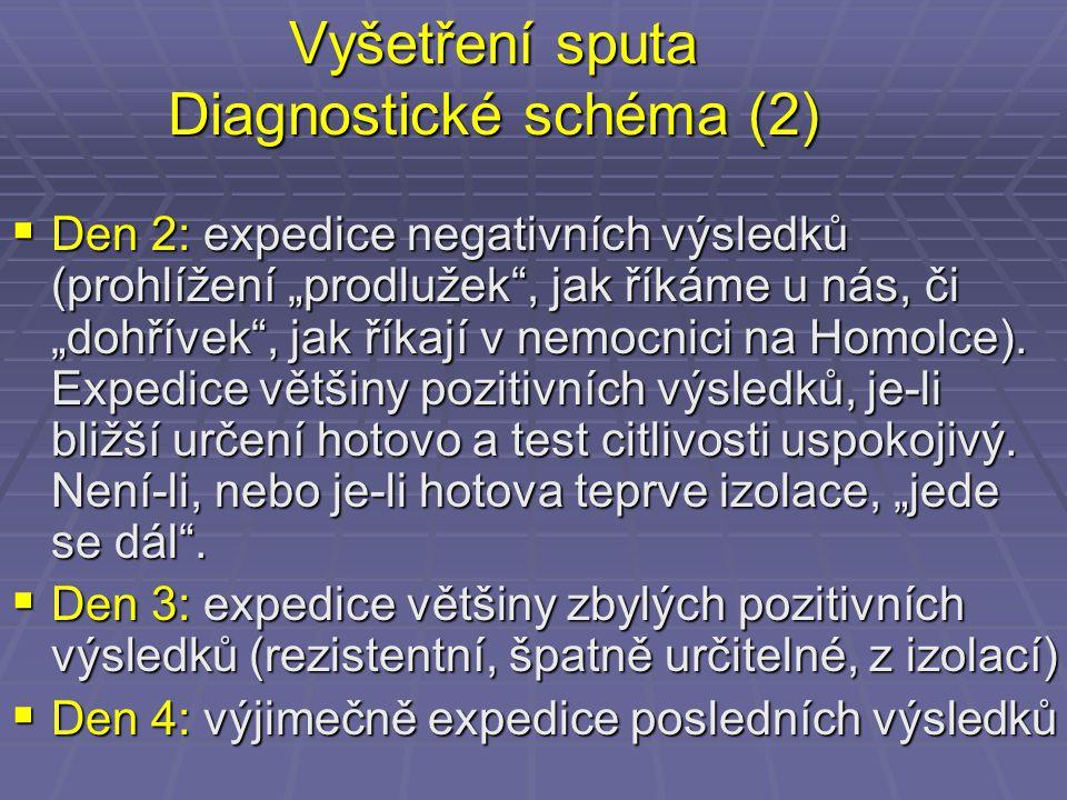 """Vyšetření sputa Diagnostické schéma (2)  Den 2: expedice negativních výsledků (prohlížení """"prodlužek"""", jak říkáme u nás, či """"dohřívek"""", jak říkají v"""