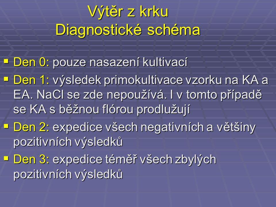 Výtěr z krku Diagnostické schéma  Den 0: pouze nasazení kultivací  Den 1: výsledek primokultivace vzorku na KA a EA. NaCl se zde nepoužívá. I v tomt