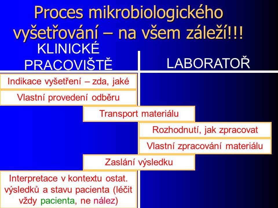 Proces mikrobiologického vyšetřování – na všem záleží!!! KLINICKÉ PRACOVIŠTĚ LABORATOŘ Indikace vyšetření – zda, jaké Vlastní provedení odběru Transpo