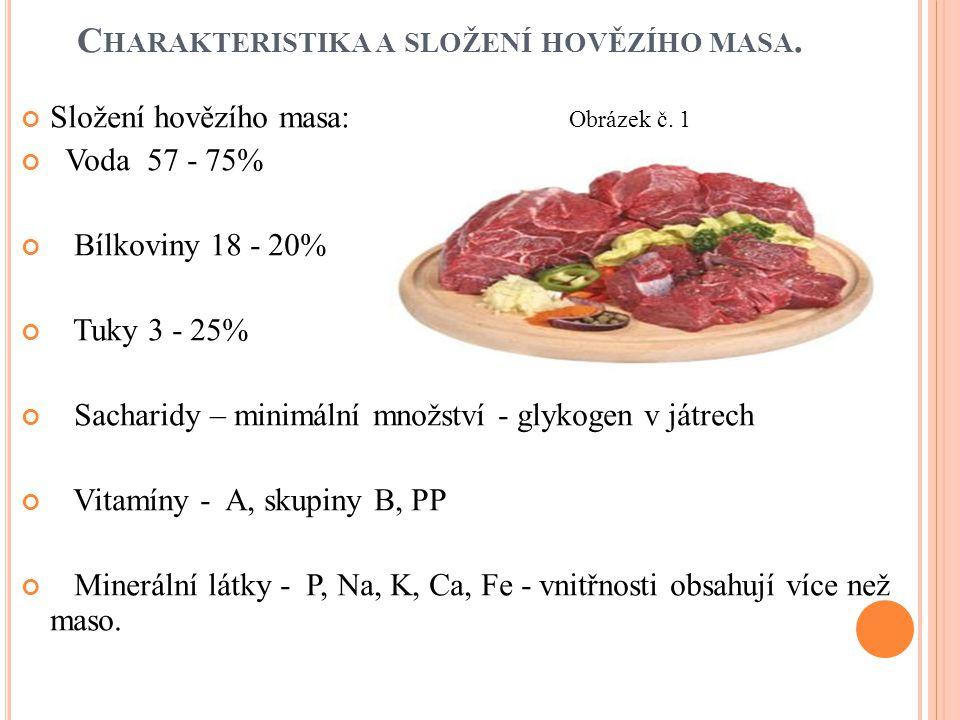 C HARAKTERISTIKA A SLOŽENÍ HOVĚZÍHO MASA. Složení hovězího masa: Obrázek č. 1 Voda 57 - 75% Bílkoviny 18 - 20% Tuky 3 - 25% Sacharidy – minimální množ