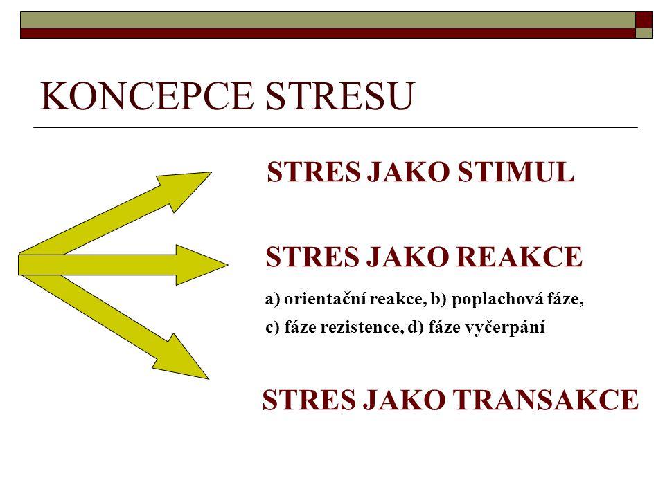KONCEPCE STRESU STRES JAKO STIMUL STRES JAKO REAKCE a) orientační reakce, b) poplachová fáze, c) fáze rezistence, d) fáze vyčerpání STRES JAKO TRANSAK