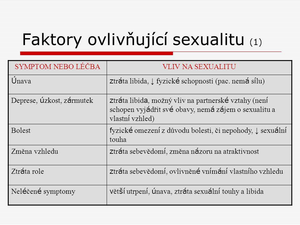Faktory ovlivňující sexualitu (1) SYMPTOM NEBO LÉČBAVLIV NA SEXUALITU Ú nava z tr á ta libida, ↓ fyzick é schopnosti (pac. nem á s í lu) Deprese, ú zk