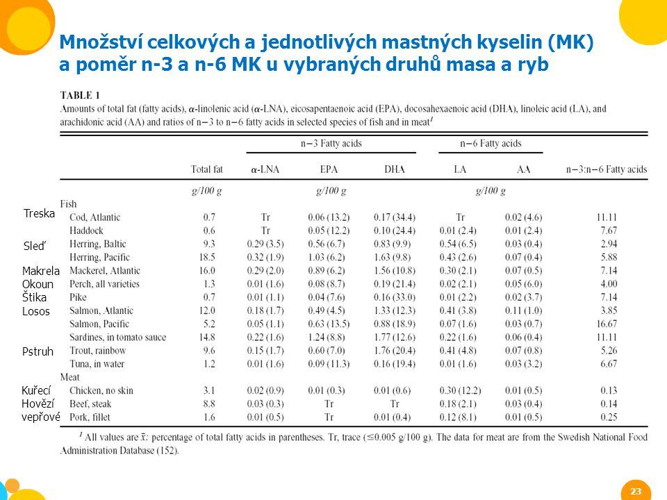 Množství celkových a jednotlivých mastných kyselin (MK) a poměr n-3 a n-6 MK u vybraných druhů masa a ryb Treska Sleď Makrela Okoun Štika Losos Pstruh