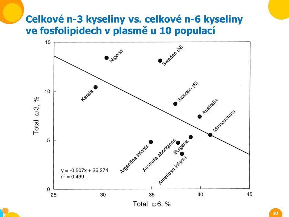 Celkové n-3 kyseliny vs. celkové n-6 kyseliny ve fosfolipidech v plasmě u 10 populací 28