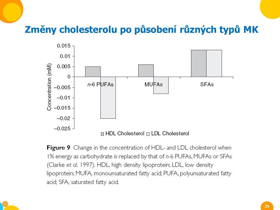 Změny cholesterolu po působení různých typů MK 35