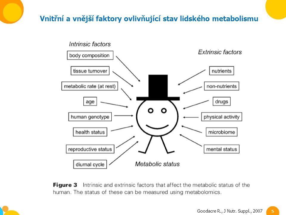 Goodacre R., J Nutr. Suppl., 2007 5 Vnitřní a vnější faktory ovlivňující stav lidského metabolismu