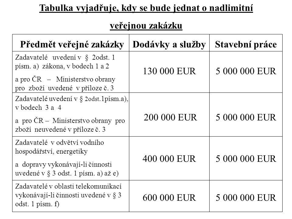 Tabulka vyjadřuje, kdy se bude jednat o nadlimitní veřejnou zakázku Předmět veřejné zakázkyDodávky a službyStavební práce Zadavatelé uvedení v § 2odst