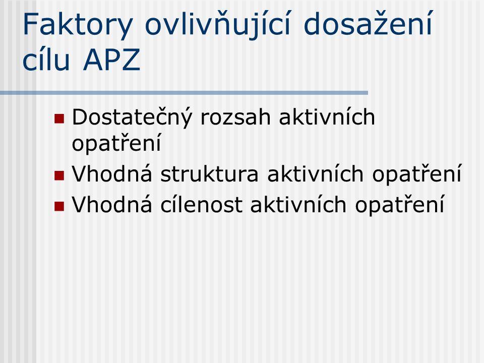 Faktory ovlivňující dosažení cílu APZ Dostatečný rozsah aktivních opatření Vhodná struktura aktivních opatření Vhodná cílenost aktivních opatření