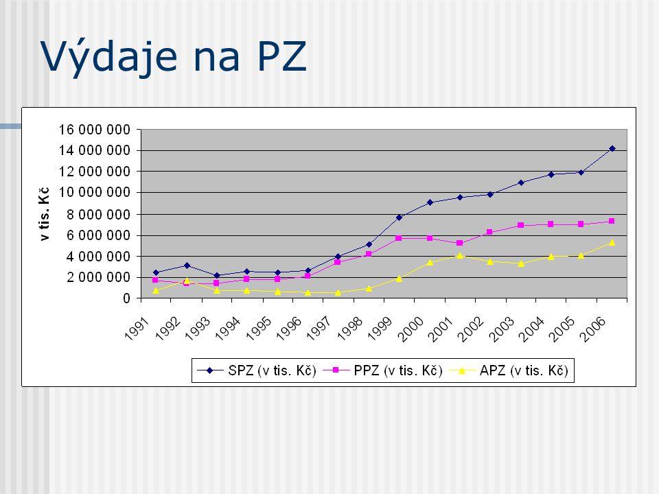 Výdaje na zabezpečení politiky zaměstnanosti v roce 2005. Výdaje na PZ
