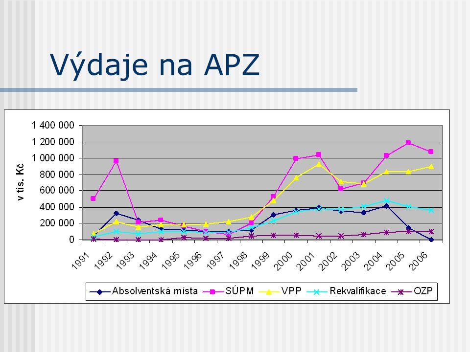 Výdaje na APZ