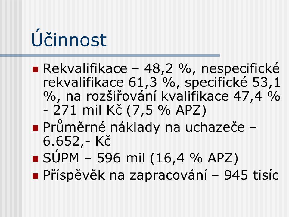 Účinnost Rekvalifikace – 48,2 %, nespecifické rekvalifikace 61,3 %, specifické 53,1 %, na rozšiřování kvalifikace 47,4 % - 271 mil Kč (7,5 % APZ) Průměrné náklady na uchazeče – 6.652,- Kč SÚPM – 596 mil (16,4 % APZ) Příspěvěk na zapracování – 945 tisíc