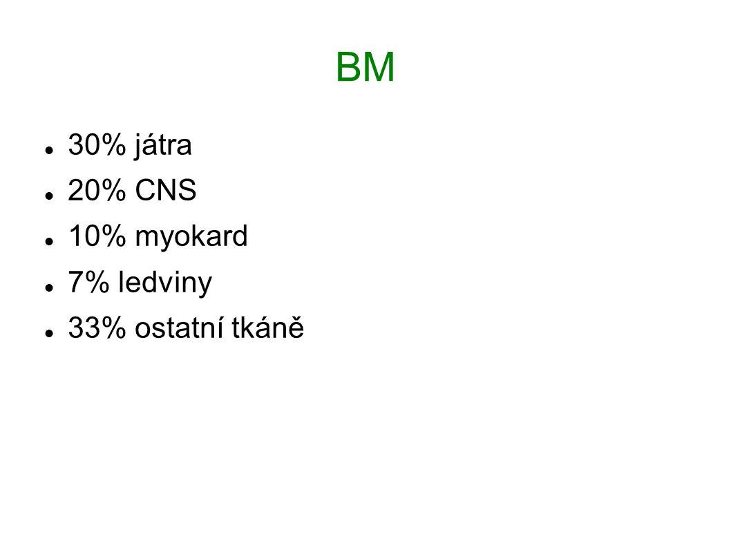 BM 30% játra 20% CNS 10% myokard 7% ledviny 33% ostatní tkáně