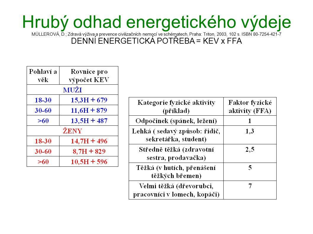 Hrubý odhad energetického výdeje MÜLLEROVÁ, D.; Zdravá výživa a prevence civilizačních nemocí ve schématech, Praha: Triton, 2003, 102 s. ISBN 80-7254-