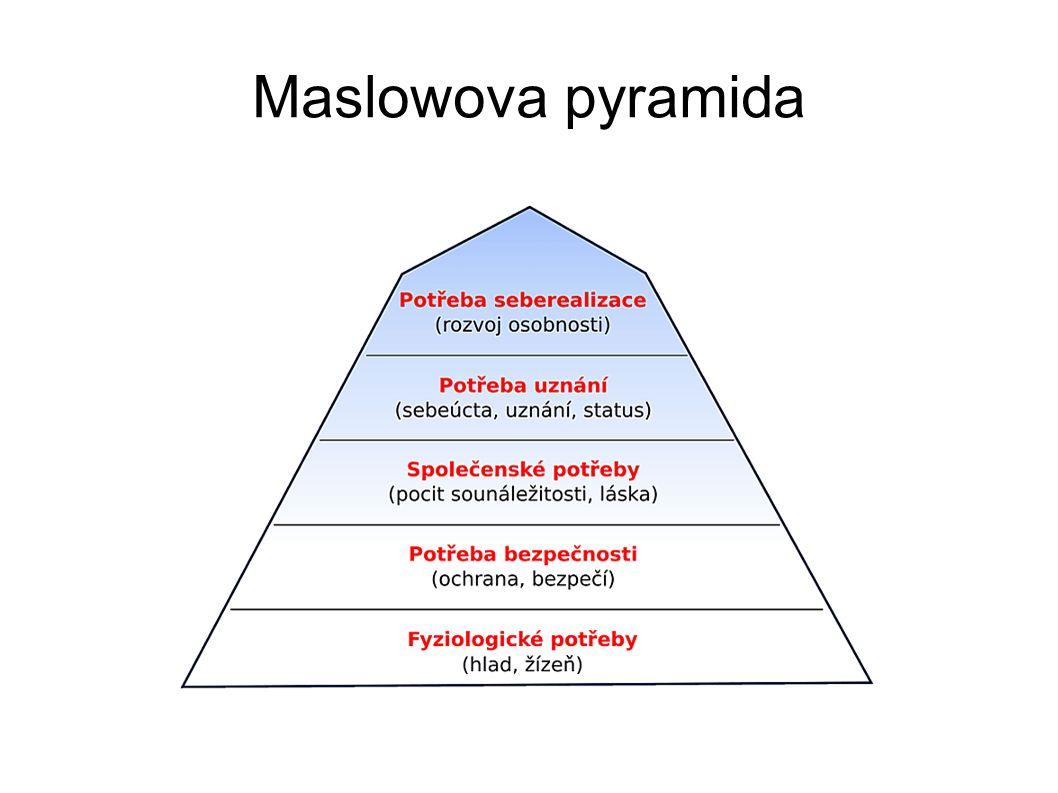 Maslowova pyramida