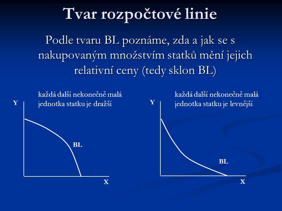 Sklon rozpočtové linie  Marginal Rate of Substitution in Exchange (MRS E )  poměr, v němž je spotřebitel schopen směnit statky X a Y na trhu při vynaložení celého disponibilního důchodu – vyjadřuje relativní ceny statků  MRS E = - ΔX/ΔY = P X /P Y X BL BL BL P X /P Y = 1/1 P X /P Y = 1/2 Y P X /P Y = 2/1