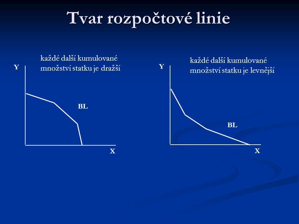 Tvar rozpočtové linie Podle tvaru BL poznáme, zda a jak se s nakupovaným množstvím statků mění jejich relativní ceny (tedy sklon BL) X Y BL X Y každá