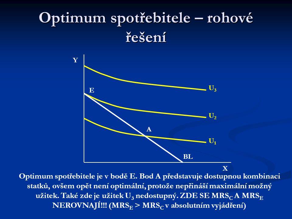 Optimum spotřebitele – vnitřní řešení Y X U1U1 U2U2 U3U3 E A B Optimum spotřebitele je v bodě E. Body A, B jsou sice dostupné kombinace, ale nepřináše
