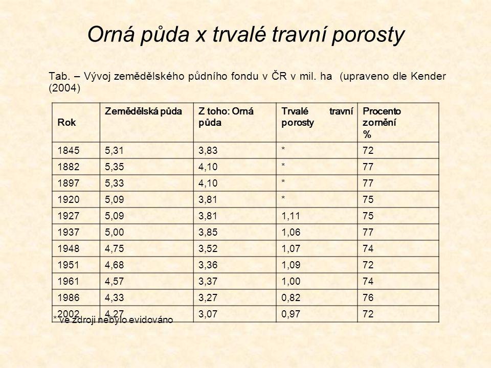 Orná půda x trvalé travní porosty Tab. – Vývoj zemědělského půdního fondu v ČR v mil. ha (upraveno dle Kender (2004) Rok Zemědělská půdaZ toho: Orná p