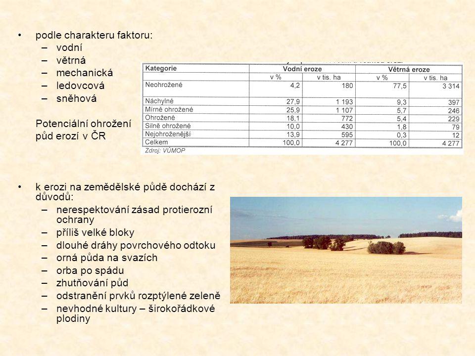 podle charakteru faktoru: –vodní –větrná –mechanická –ledovcová –sněhová Potenciální ohrožení půd erozí v ČR k erozi na zemědělské půdě dochází z důvodů: –nerespektování zásad protierozní ochrany –příliš velké bloky –dlouhé dráhy povrchového odtoku –orná půda na svazích –orba po spádu –zhutňování půd –odstranění prvků rozptýlené zeleně –nevhodné kultury – širokořádkové plodiny