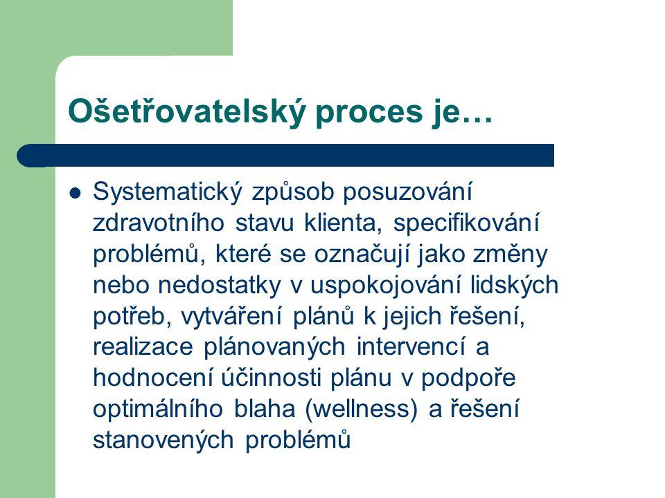 Ošetřovatelský proces je… Systematický způsob posuzování zdravotního stavu klienta, specifikování problémů, které se označují jako změny nebo nedostat