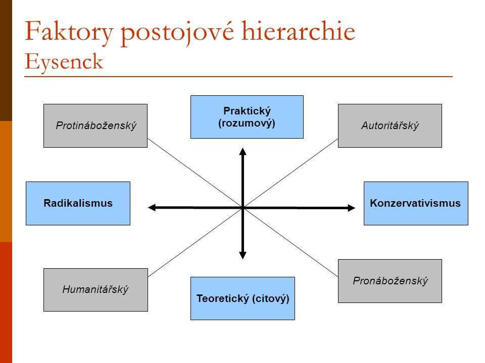 Faktory postojové hierarchie Eysenck Protináboženský Teoretický (citový) Pronáboženský Konzervativismus Praktický (rozumový) Humanitářský Radikalismus