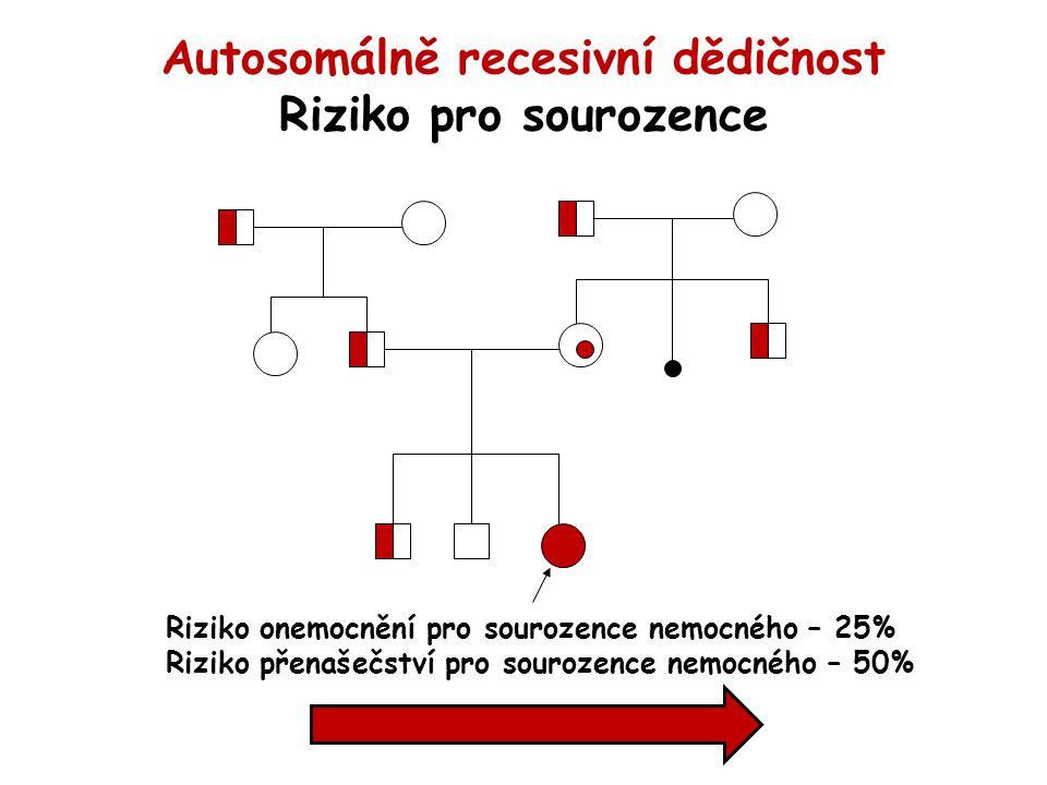 Autosomálně recesivní dědičnost Riziko pro sourozence Riziko onemocnění pro sourozence nemocného – 25% Riziko přenašečství pro sourozence nemocného – 50%