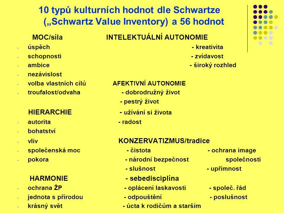 """10 typů kulturních hodnot dle Schwartze (""""Schwartz Value Inventory) a 56 hodnot MOC/síla INTELEKTUÁLNÍ AUTONOMIE - úspěch - kreativita - schopnosti -"""