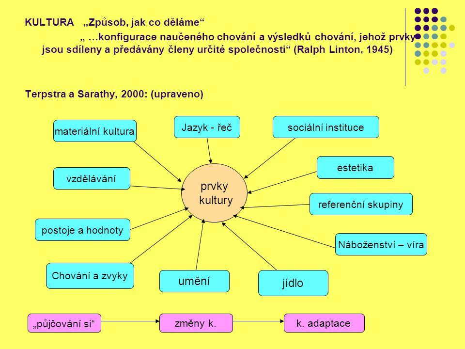 """KULTURA """"Způsob, jak co děláme"""" """" …konfigurace naučeného chování a výsledků chování, jehož prvky jsou sdíleny a předávány členy určité společnosti"""" (R"""