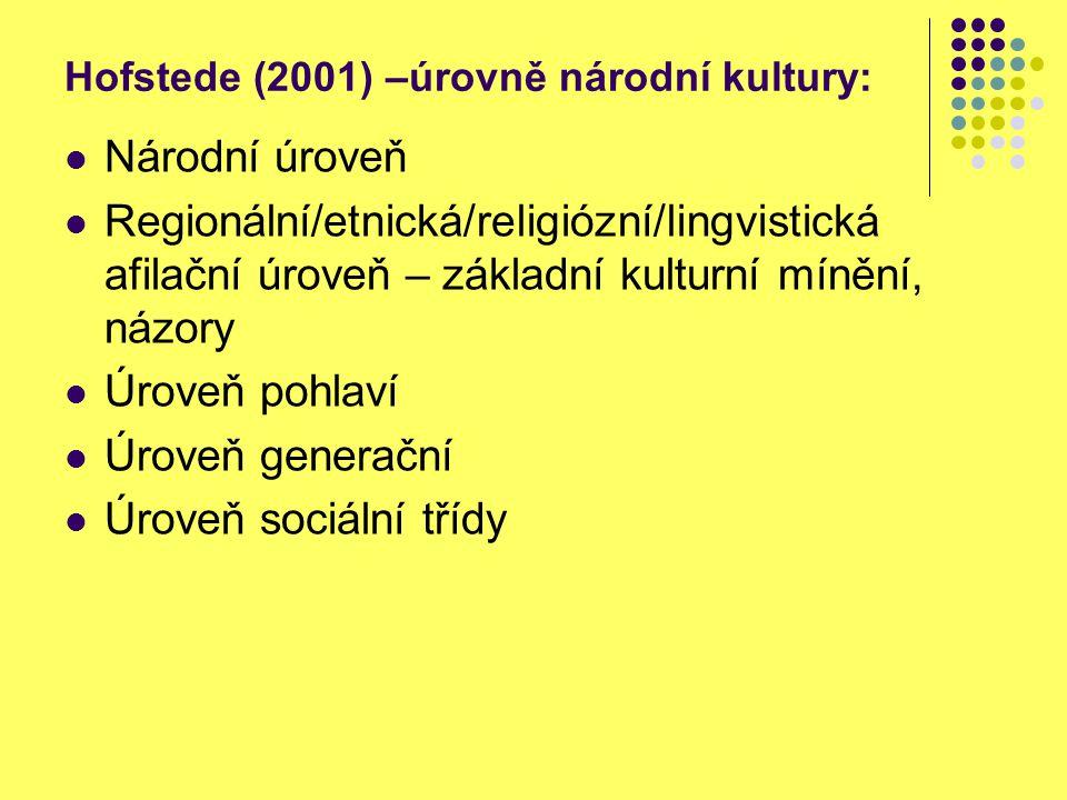 Hofstede (2001) –úrovně národní kultury: Národní úroveň Regionální/etnická/religiózní/lingvistická afilační úroveň – základní kulturní mínění, názory