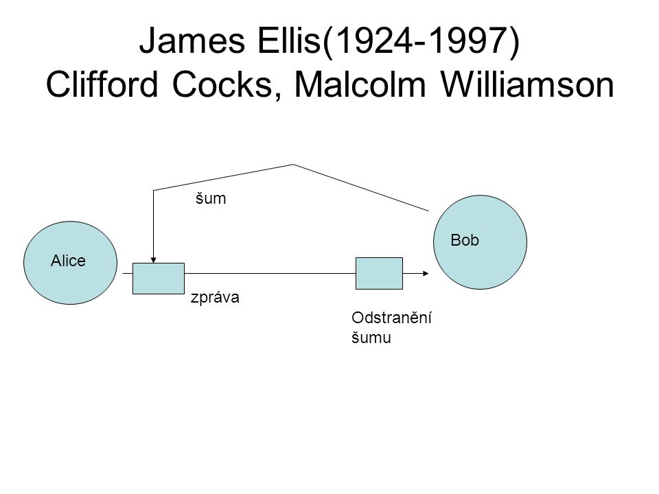James Ellis(1924-1997) Clifford Cocks, Malcolm Williamson Alice Bob zpráva šum Odstranění šumu